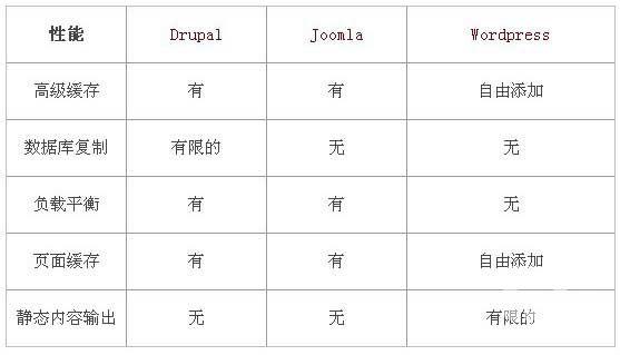国外类似织梦dedecms开源程序大比拼Joomla,wordpress,Drupal那个好?