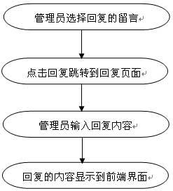 php留言本毕业论文